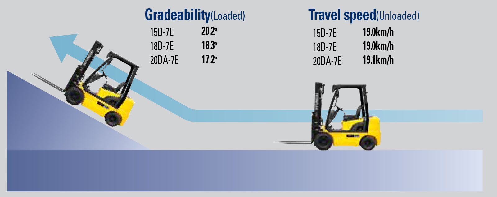 Faster travel speed & gradeability