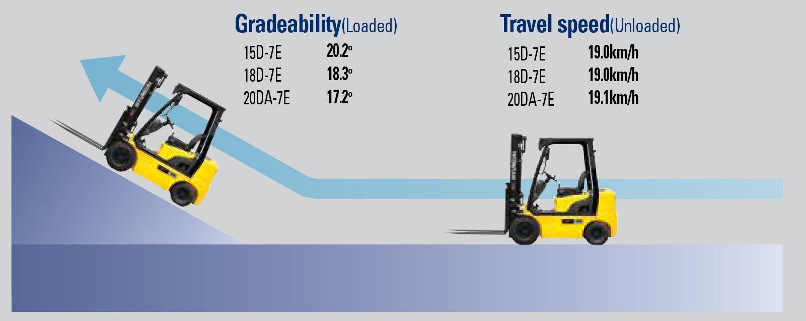 Faster travel speed & gradeability