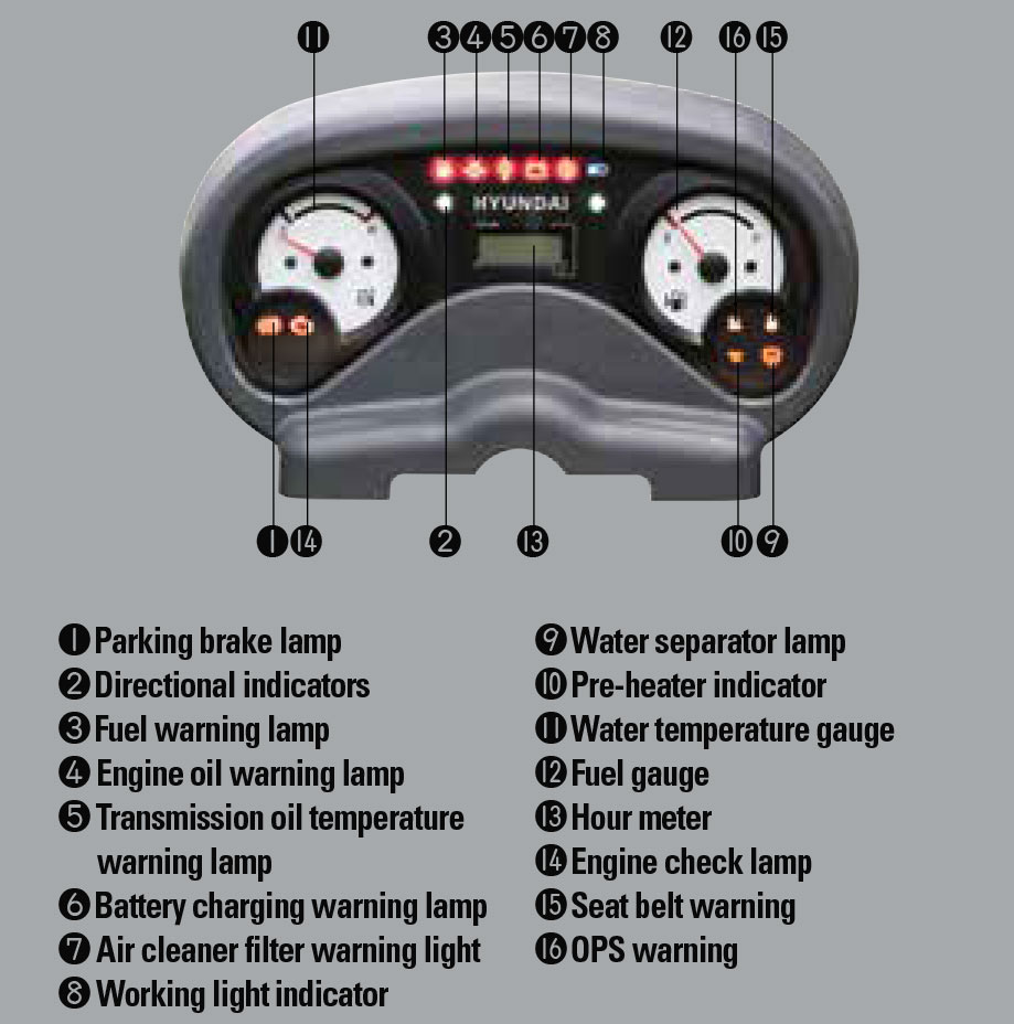 Operator friendly gauges and waterresistant monitor panel